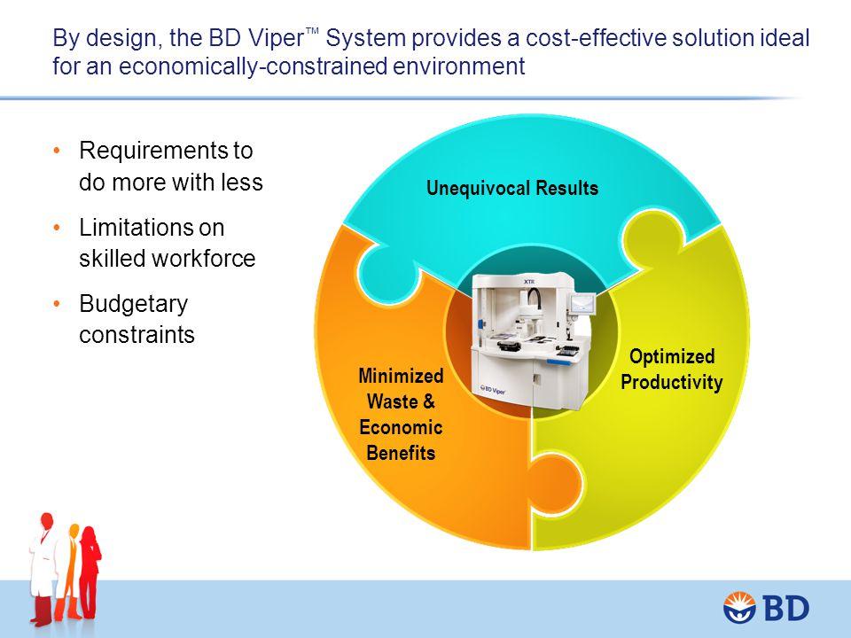 Optimized Productivity Minimized Waste & Economic Benefits