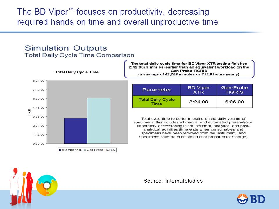 The BD Viper™ focuses on productivity, decreasing required hands on time and overall unproductive time