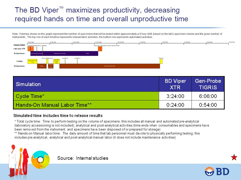 The BD Viper™ maximizes productivity, decreasing required hands on time and overall unproductive time