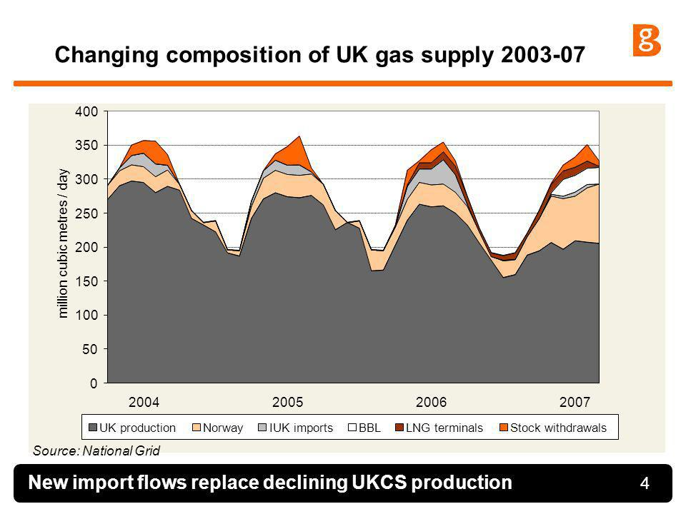 Changing composition of UK gas supply 2003-07