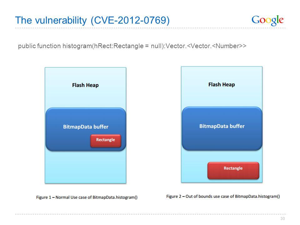 The vulnerability (CVE-2012-0769)