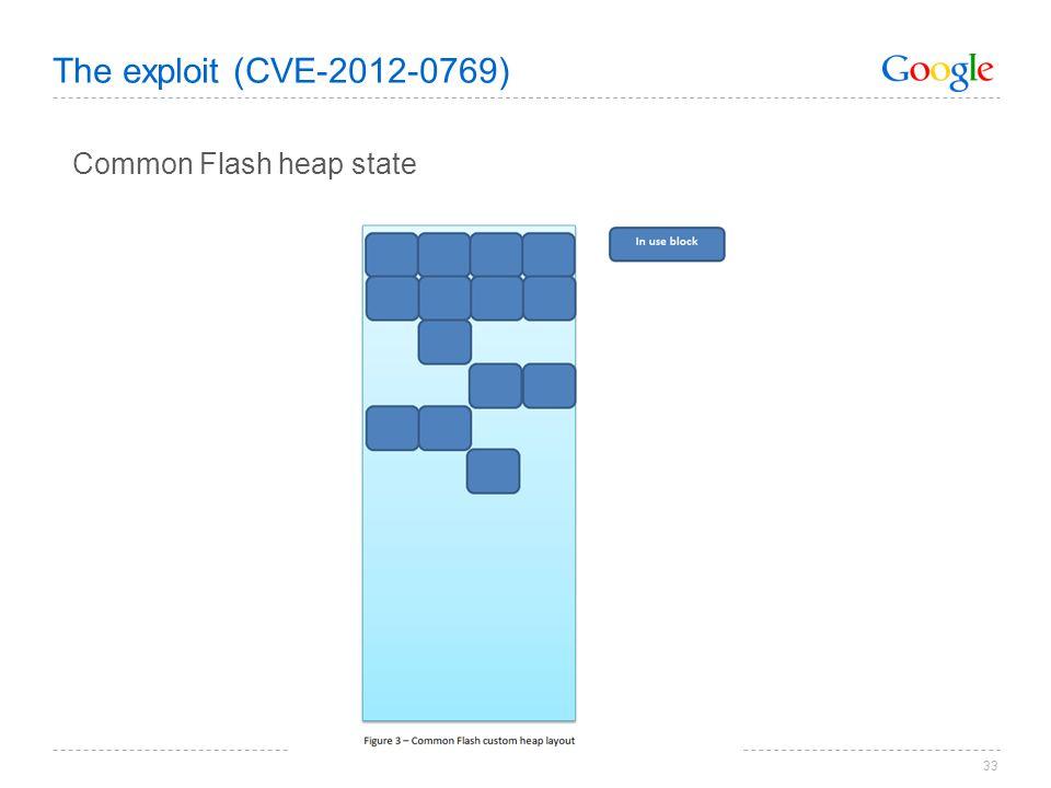The exploit (CVE-2012-0769) Common Flash heap state
