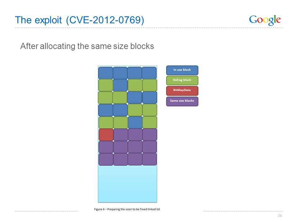 The exploit (CVE-2012-0769) After allocating the same size blocks