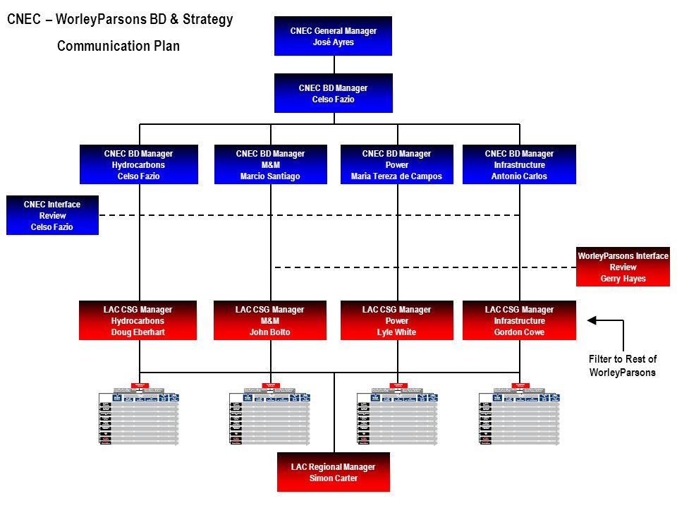 CNEC – WorleyParsons BD & Strategy Communication Plan