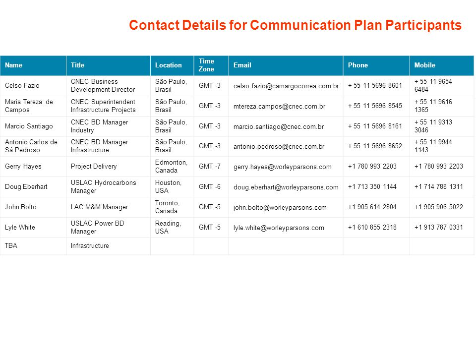 Contact Details for Communication Plan Participants
