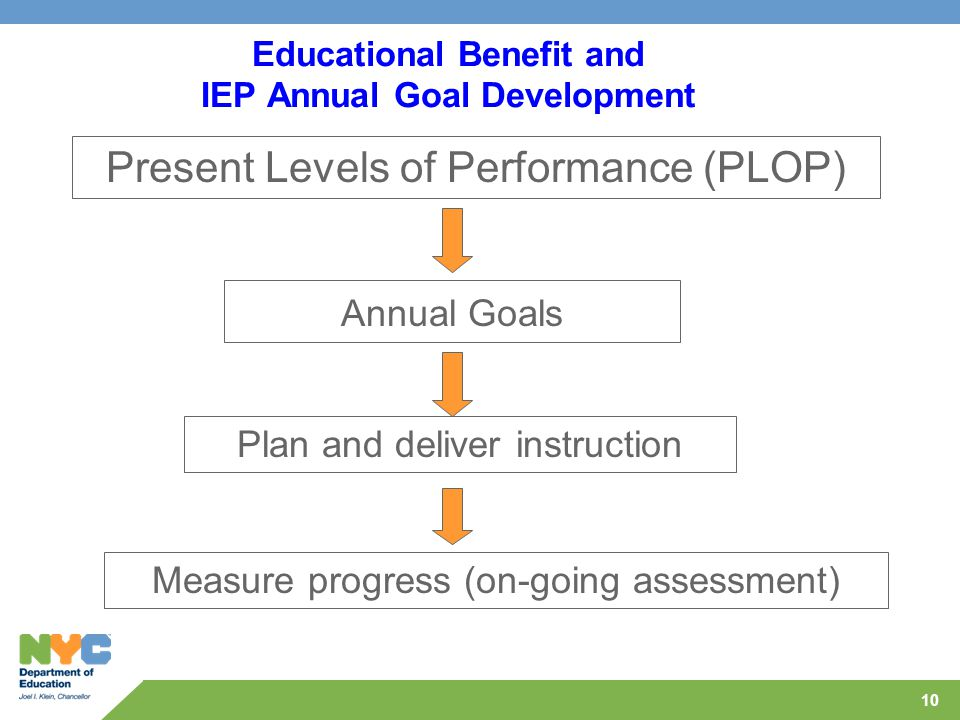 Educational Benefit and IEP Annual Goal Development