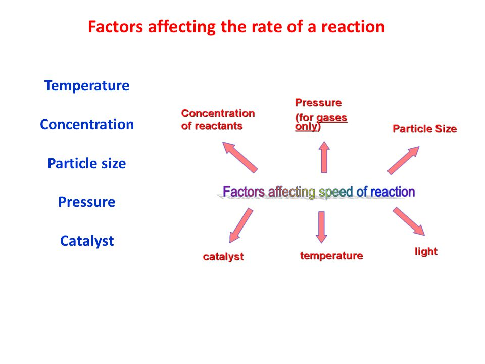 Factors affecting the rate of a reaction
