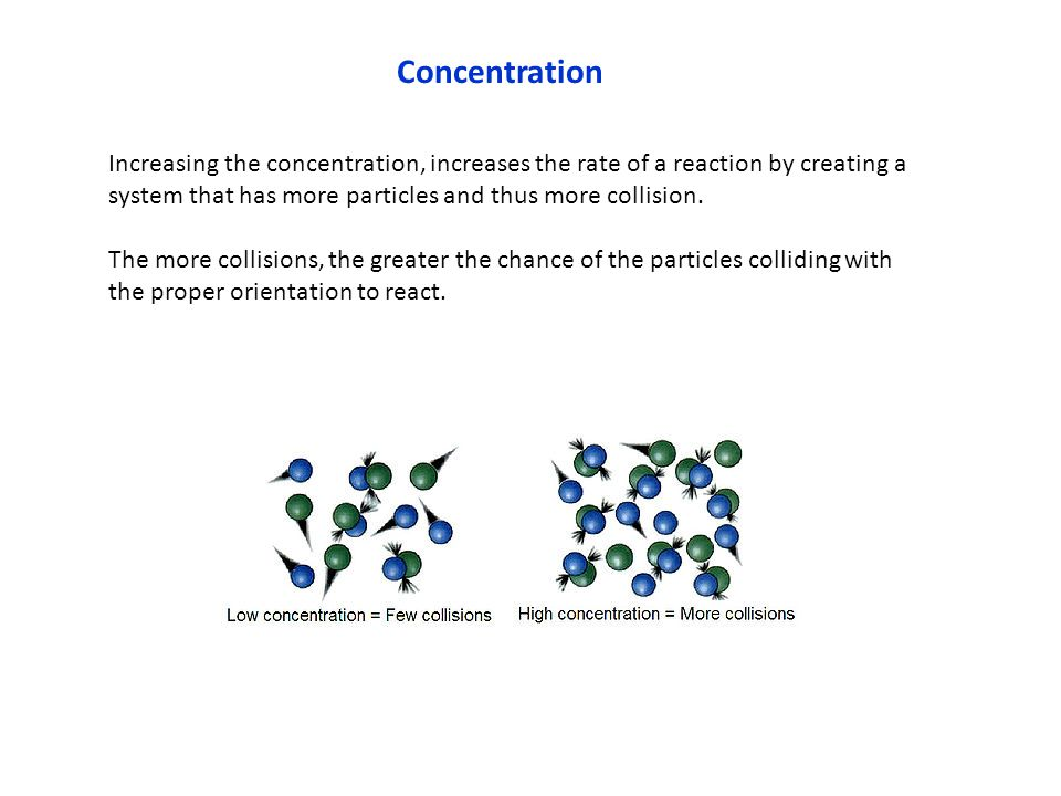 Concentration Increasing the concentration, increases the rate of a reaction by creating a system that has more particles and thus more collision.