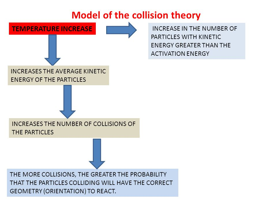 Model of the collision theory