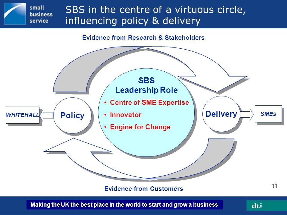 SBS in the centre of a virtuous circle, influencing policy & delivery