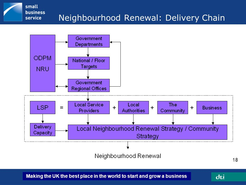 Neighbourhood Renewal: Delivery Chain