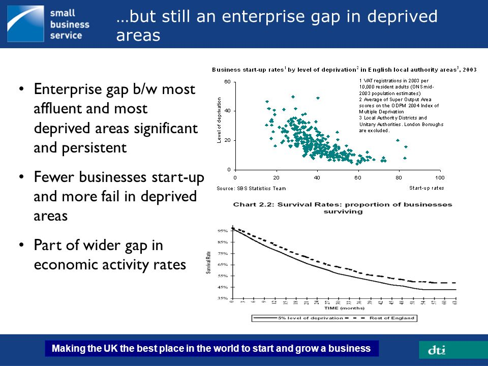 …but still an enterprise gap in deprived areas