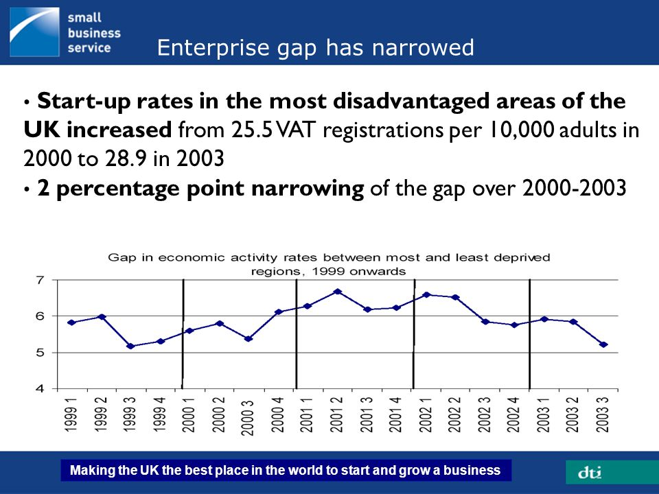 Enterprise gap has narrowed