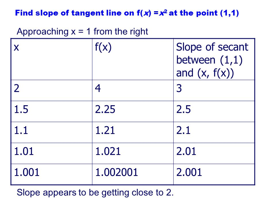 Find slope of tangent line on f(x) =x2 at the point (1,1)