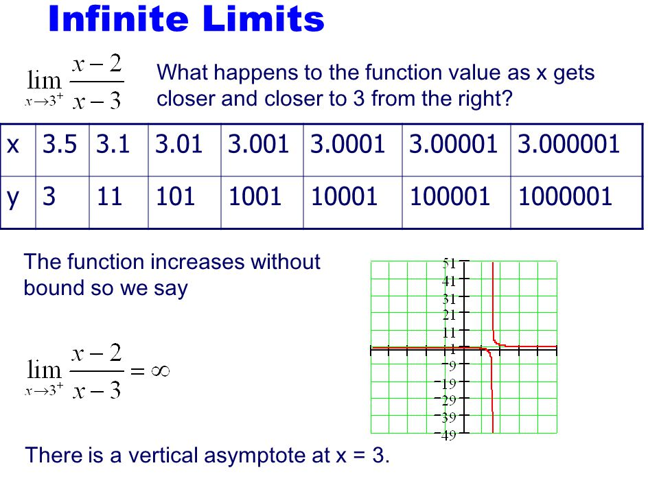 Infinite Limits What happens to the function value as x gets closer and closer to 3 from the right