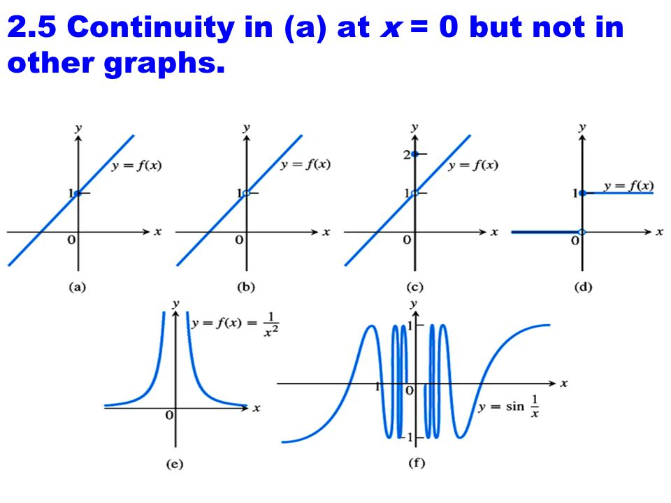 2.5 Continuity in (a) at x = 0 but not in other graphs.