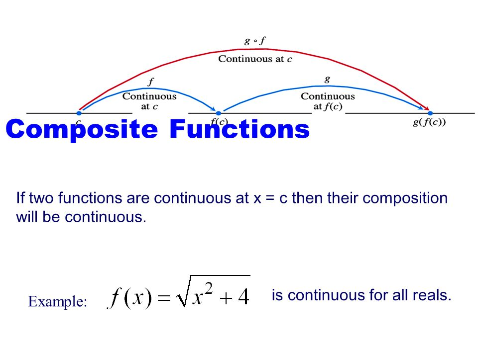 Figure 1.53: Composites of continuous functions are continuous.