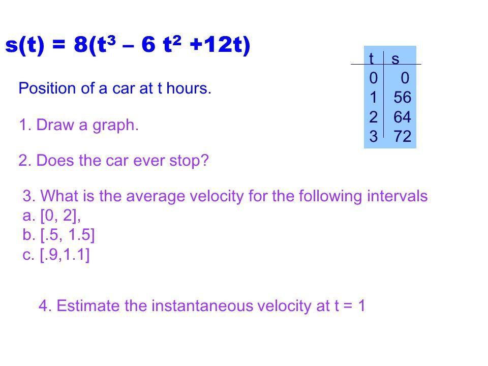 s(t) = 8(t3 – 6 t2 +12t) t s. 0 0. 56. 64. 72. Position of a car at t hours. 1. Draw a graph.