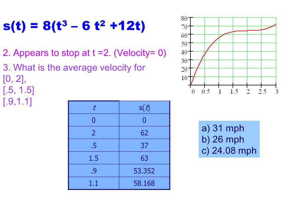 s(t) = 8(t3 – 6 t2 +12t) 2. Appears to stop at t =2. (Velocity= 0)