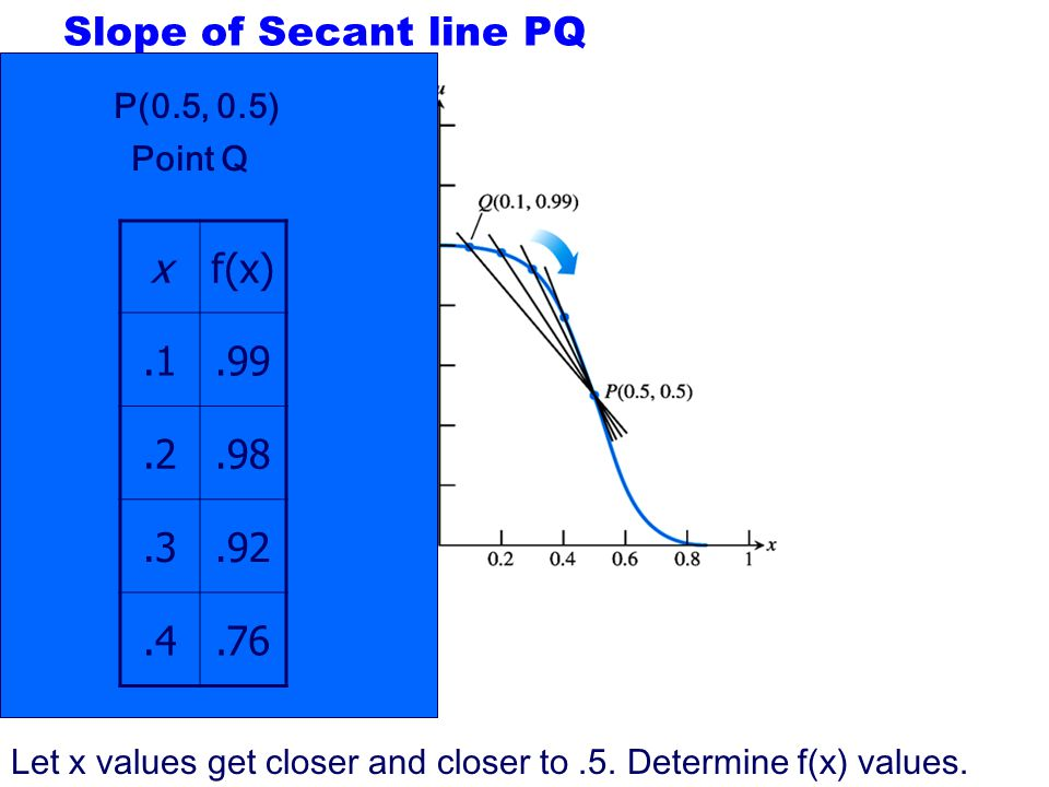 Slope of Secant line PQ x f(x) .1 .99 .2 .98 .3 .92 .4 .76 P(0.5, 0.5)