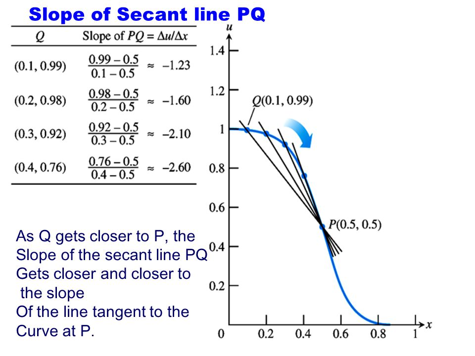Slope of Secant line PQ As Q gets closer to P, the
