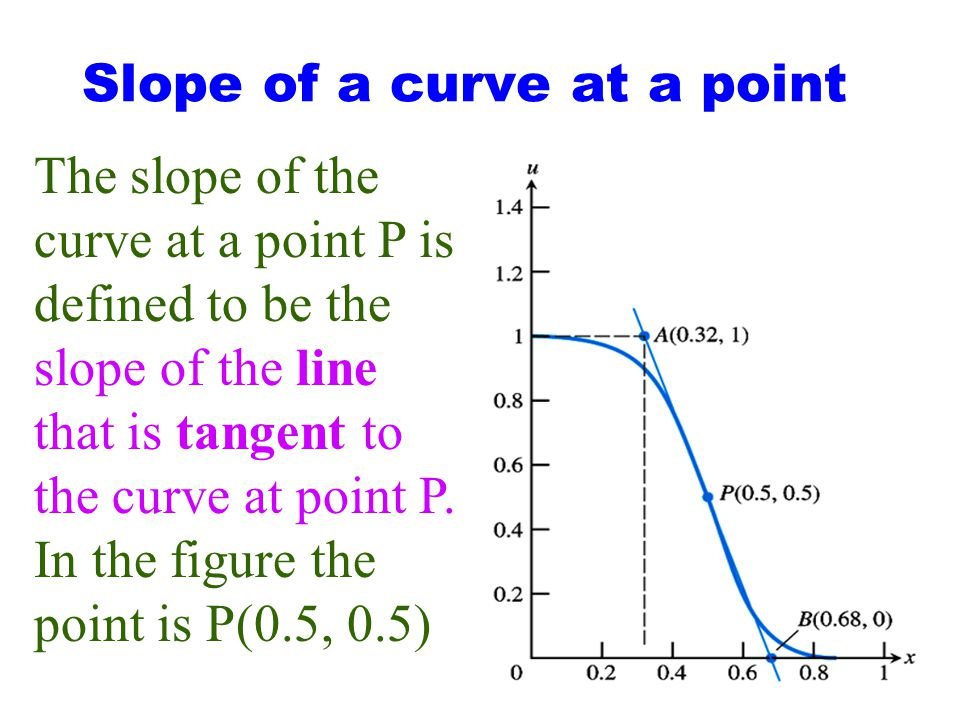 Slope of a curve at a point