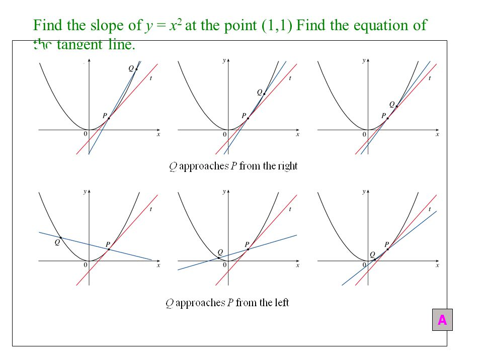 Slope Find the slope of y = x2 at the point (1,1) Find the equation of the tangent line. A