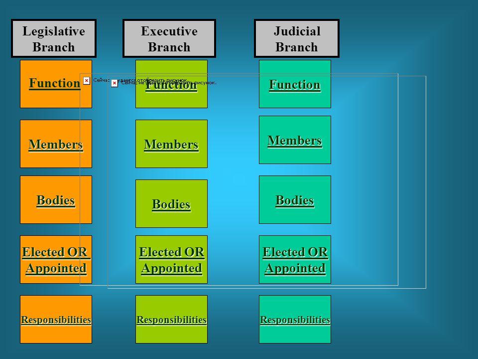 Legislative Branch Executive Branch Judicial Branch Function Function