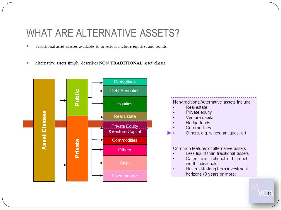 WHAT ARE ALTERNATIVE ASSETS