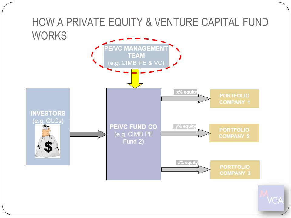 HOW A PRIVATE EQUITY & VENTURE CAPITAL FUND WORKS
