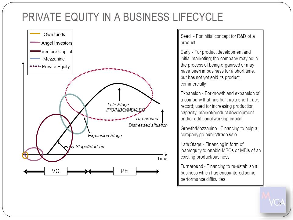 PRIVATE EQUITY IN A BUSINESS LIFECYCLE