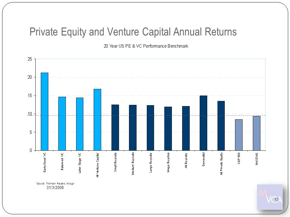 Private Equity and Venture Capital Annual Returns