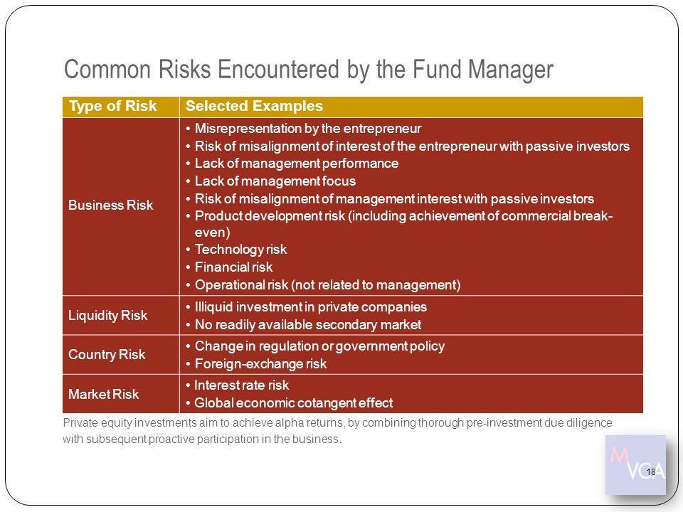 Common Risks Encountered by the Fund Manager