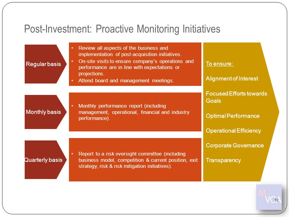Post-Investment: Proactive Monitoring Initiatives
