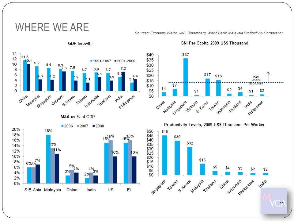WHERE WE ARE 23 GDP Growth GNI Per Capita 2009 US$ Thousand