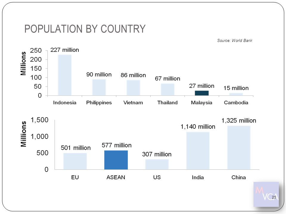 POPULATION BY COUNTRY Source: World Bank 25 25