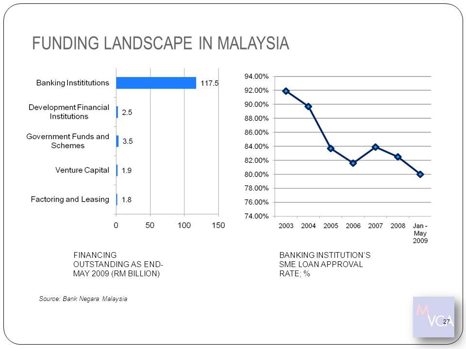 FUNDING LANDSCAPE IN MALAYSIA
