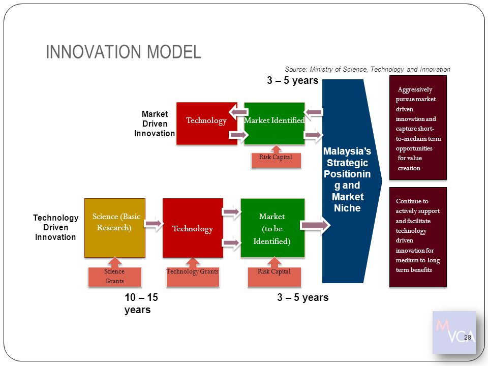 INNOVATION MODEL 3 – 5 years 10 – 15 years 3 – 5 years