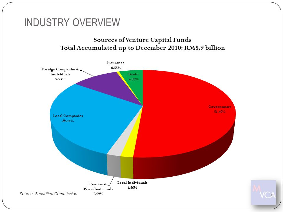 INDUSTRY OVERVIEW Source: Securities Commission 7