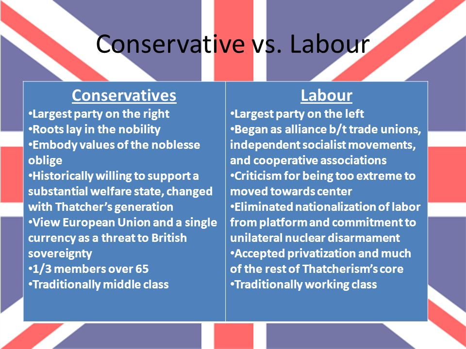 thatcherism vs new labour party Blatcherism is a term formed as a portmanteau of the names of two british  politicians, tony blair (labour party) and margaret thatcher (conservative party.