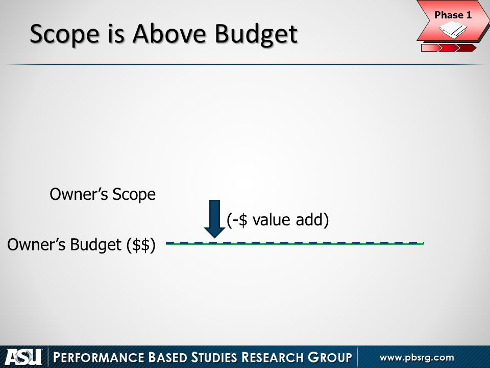 Scope is Above Budget Owner's Scope (-$ value add) Owner's Budget ($$)