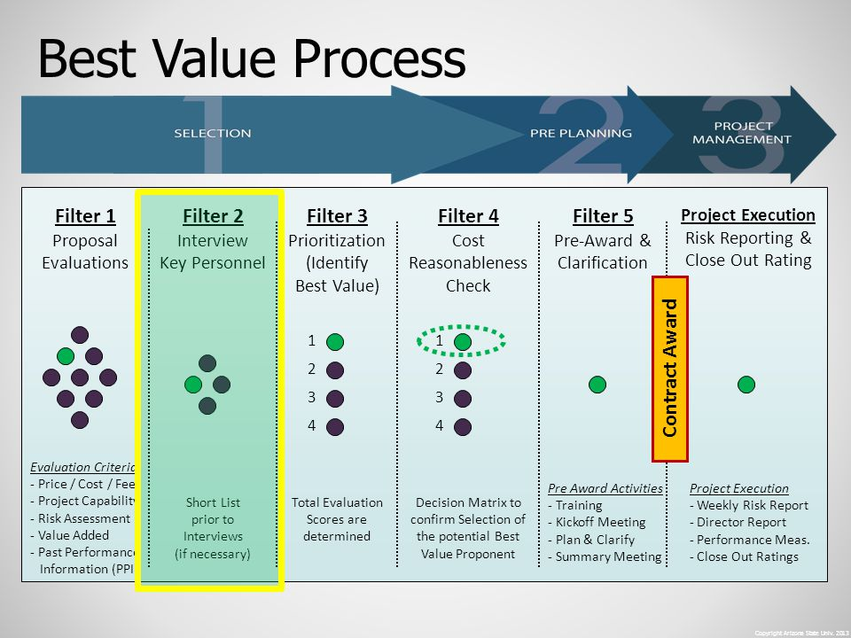 Best Value Process Filter 1 Filter 2 Filter 3 Filter 4 Filter 5