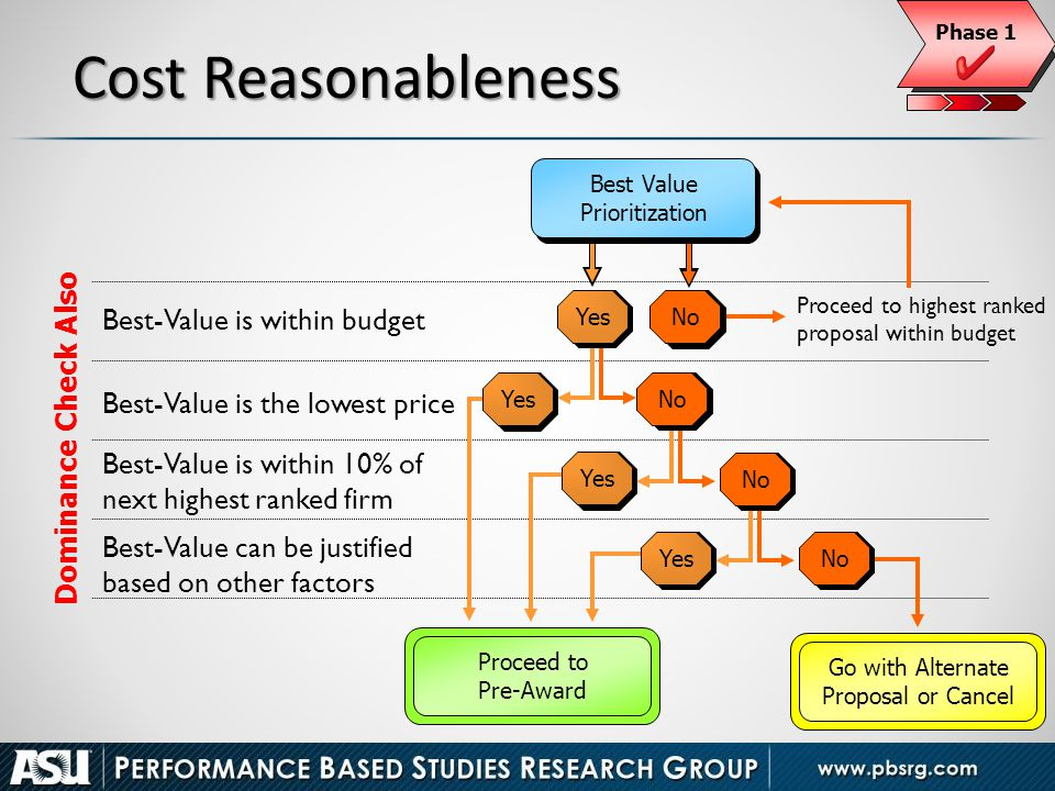 Cost Reasonableness Best-Value is within budget Dominance Check Also