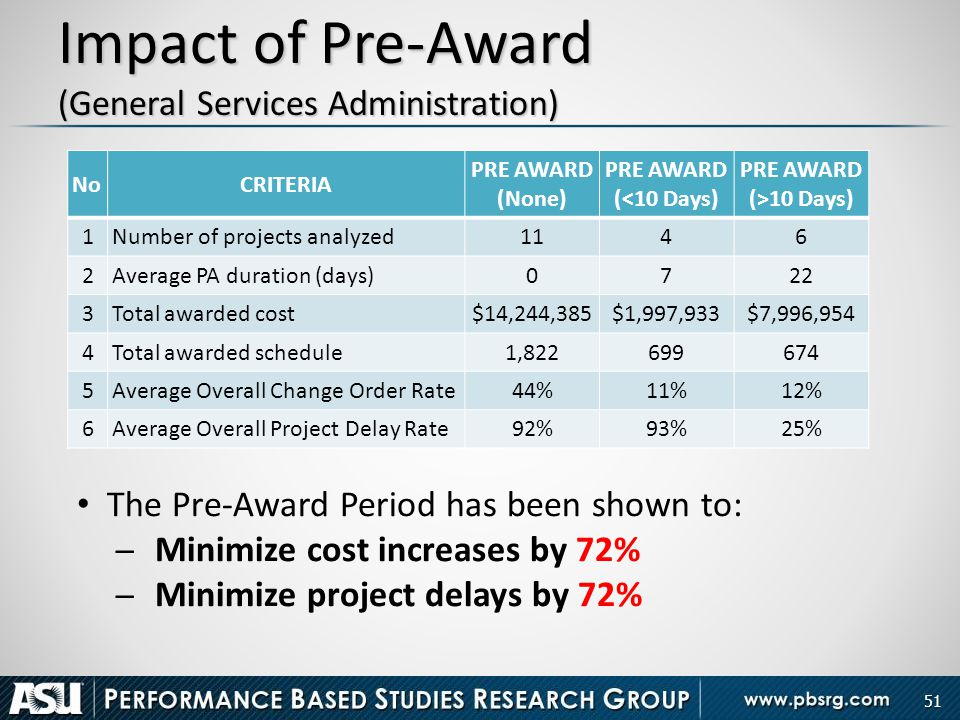Impact of Pre-Award (General Services Administration)