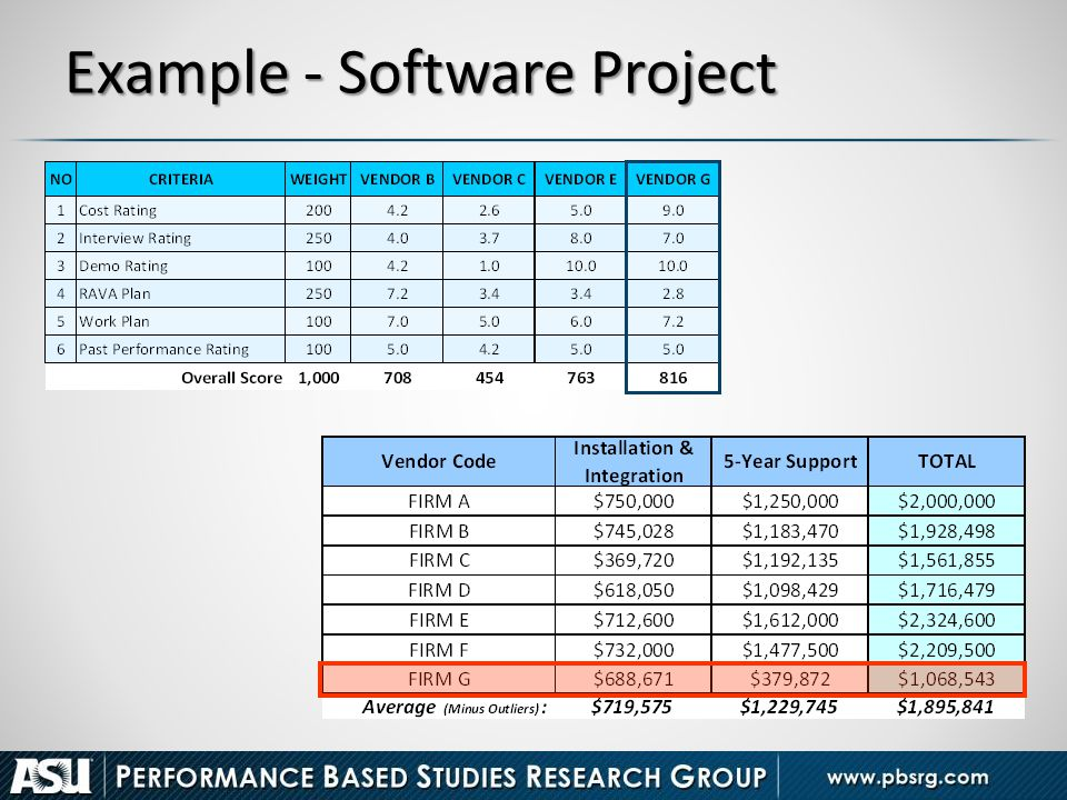 Example - Software Project