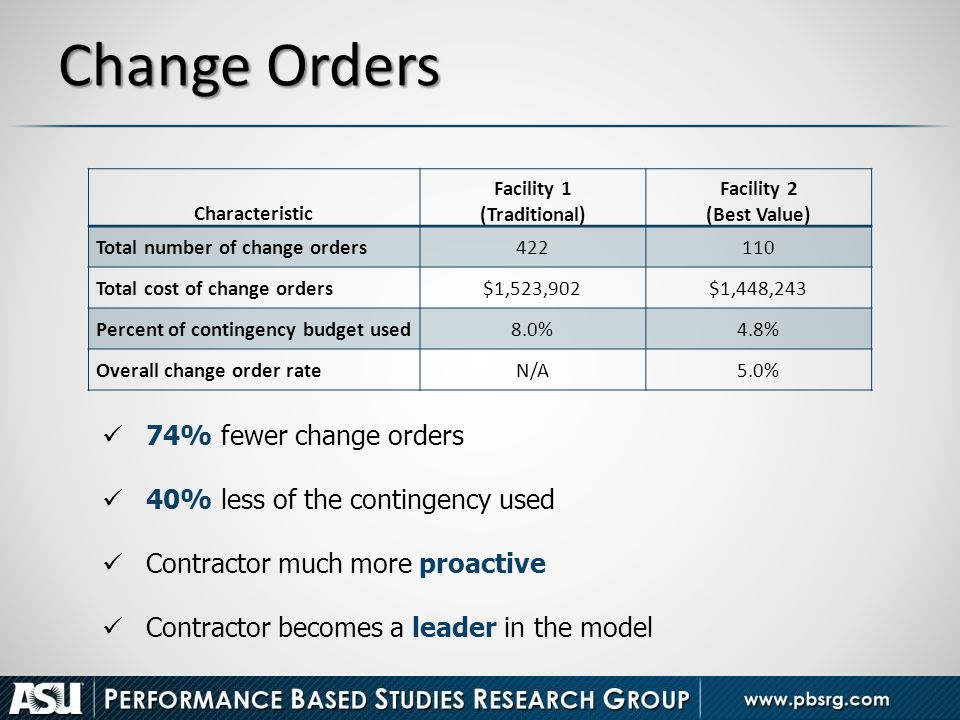 Change Orders 74% fewer change orders 40% less of the contingency used