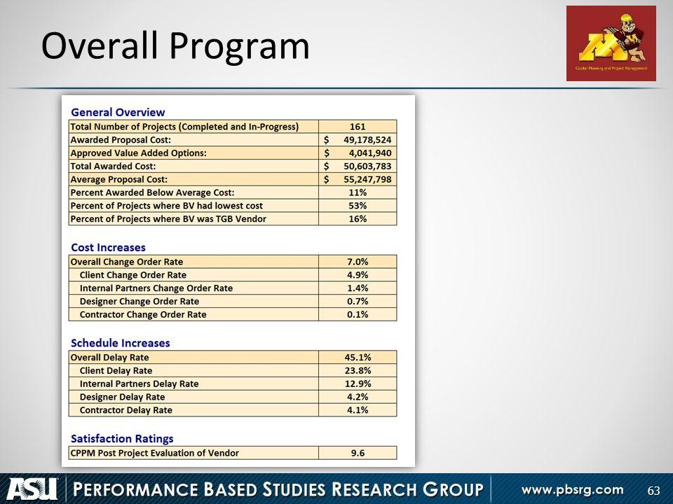 Overall Program 63 63
