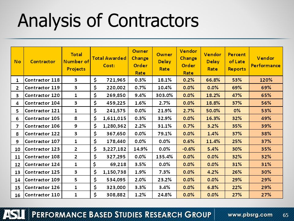 Analysis of Contractors