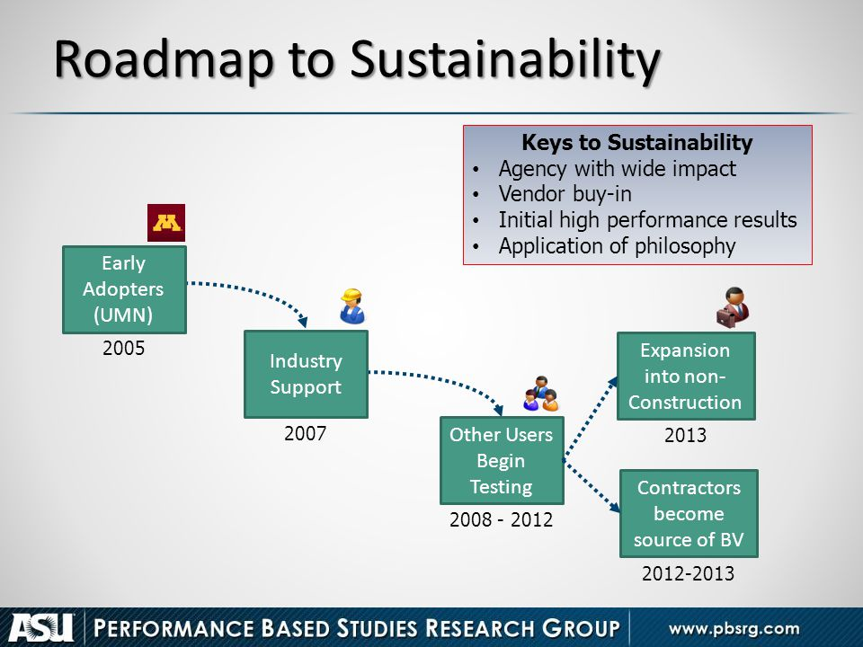 Roadmap to Sustainability