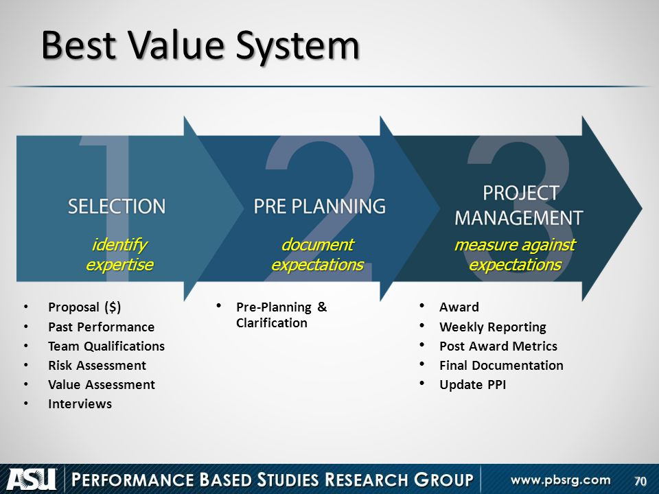 Best Value System identify expertise document expectations
